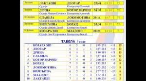 tabela-rukomet-7-kolo